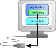 Use of a library with a virtual hub