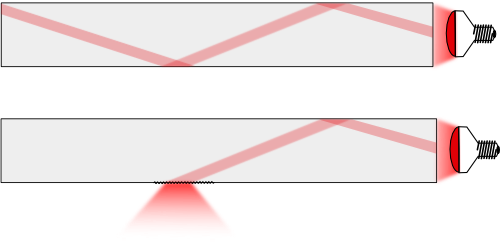 Example of a light ray inside a Plexiglas plate: a smooth surface will prevent the light from going out, a frosted surface will allow the light to go out.