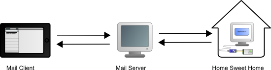 Home control goes through the intermediary of the servers of the email host