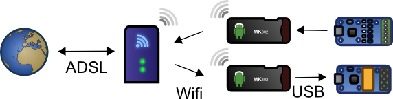 Internet and SMS notification application with two MK802, a contact input, and a relay output