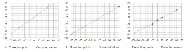 Impact of a linear correction with 1, 2, and 5 points
