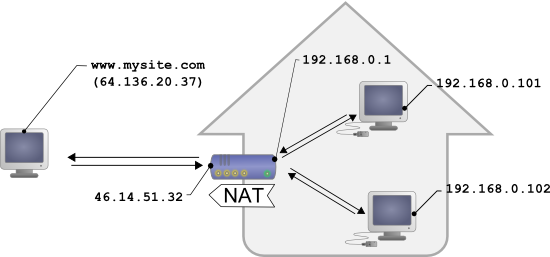 Typical configuration for a home network