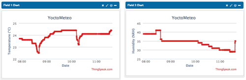 Sample graphs displayed by ThingSpeak