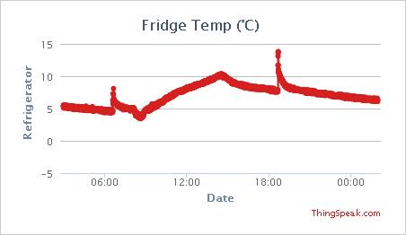 Temperature in the refrigerator compartment