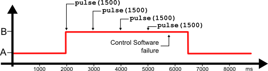 Using the pulse function for process control