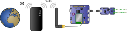 An installation for temperature monitoring by GSM using a pocket router