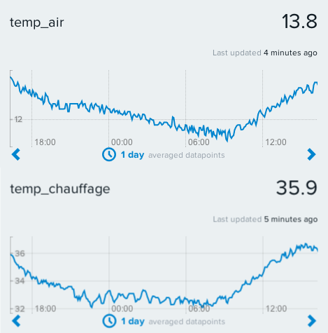 Measures over 24h of the surrounding air and heater temperatures