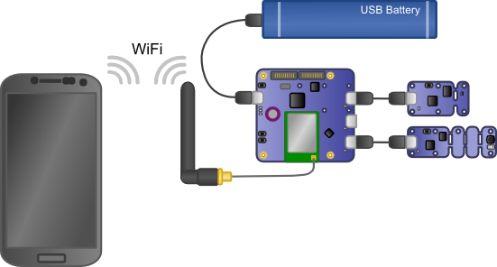 The phone creates a Wifi network. The YoctoHub-Wireless, which is powered by its own battery, registers itself on this network