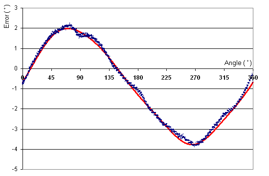 The observed measurement error (in blue) and the function used to compensate it (in red)