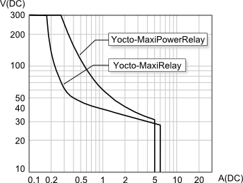 DC load breaking capacity: Yocto-MaxiRelay vs. Yocto-MaxiPowerRelay.