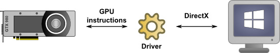 A driver provides the link between the OS and the device