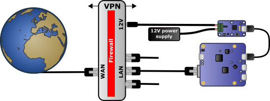 A watchdog on the VPN gateway power supply