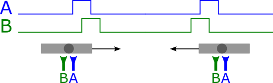 The pulse order on the two sensors indicates movement direction