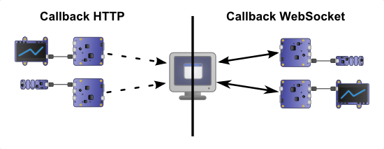 In the opposite to the HTTP callback, WebSocket callbacks enable us to maintain a persistant and truly bidirectional connection with the server