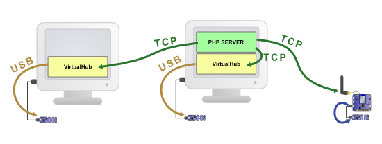 Communications between the PHP script and the Yoctopuce module must necessarily happen through TCP