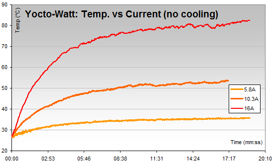 Temperature of a Yocto-Watt depending on the current going through it