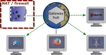 The Gateway Hub can now dispatch outgoing callback connections