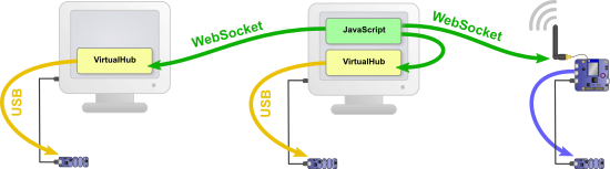 Communication between the JavaScript script and the Yoctopuce module always goes through TCP