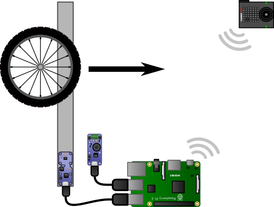 The system is composed of a Yocto-3D-V2, a Yocto-Buzzer, a Raspberry Pi, and a Garmin camera