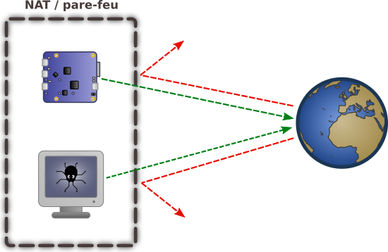 The YoctoHub itself establishes the HTTP or TCP connection to the server