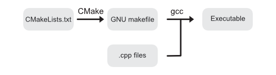 CMake generates makefiles which enable you to compile the application with gcc