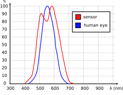 Wavelength: BH1751FVI and human eye comparison