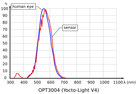 The response curve of the OPT3004 sensor