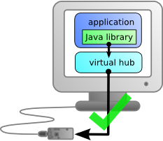 The VirtuaHub serves as a gateway to access the USB module
