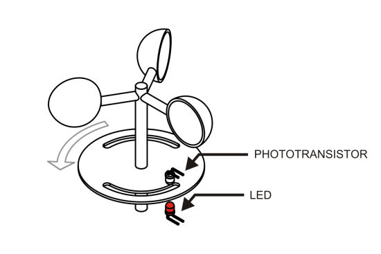Diagram: the rotor drives a perforated disk which rotates on top of a light sensor