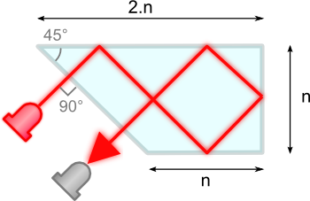 A more suitable shape for the optical block