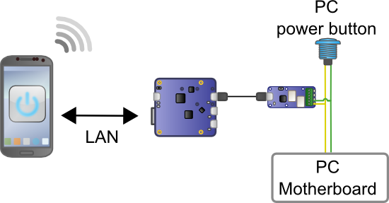 A Yocto-Relay, driven by a YoctoHub-Ethernet is wired in parallel with the PC power button