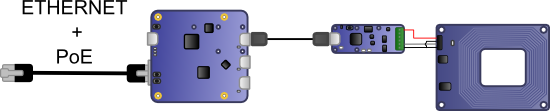 Connections between the modules