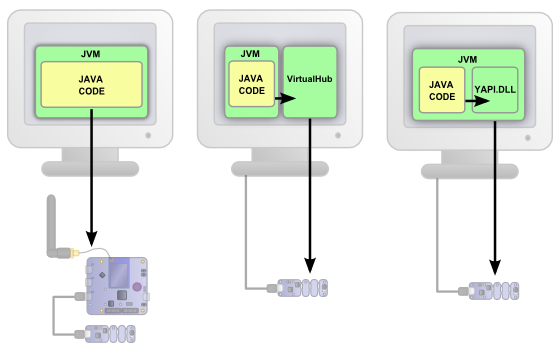 You can use the Java library with a YoctoHub, with the VirtualHub, or with the USB ports of the machine