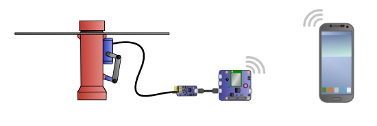 The smartphone controls the Yocto-Servo using the Wifi network