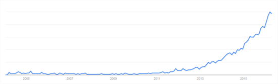 As Google Trend shows it, MQTT stayed dormant for more than 10 years.