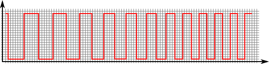 Example of a step-by-step linear frequency transition