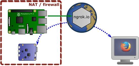 Using ngrok to bridge a YoctoHub-Ethernet to the Internet
